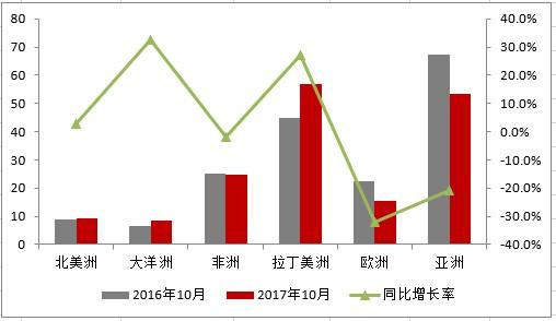 10月中国家用空调出口量同比降低4.2%