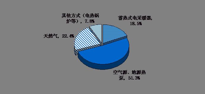 图1 调研住户中各改造方式占比