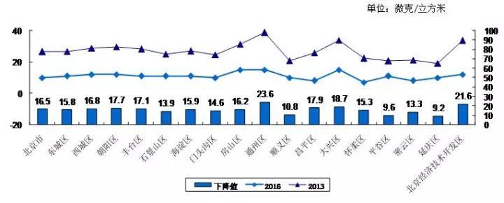 图2 全市和各区2013-2016年SO2浓度及变化情况