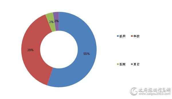 11月细分市场家具采购规模占比