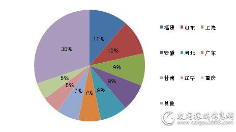 11月主要地区家具采购规模占比