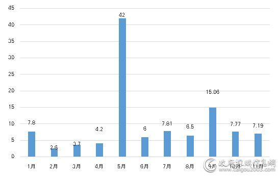 1—11月舒适系统采购规模对比(单位:亿元)