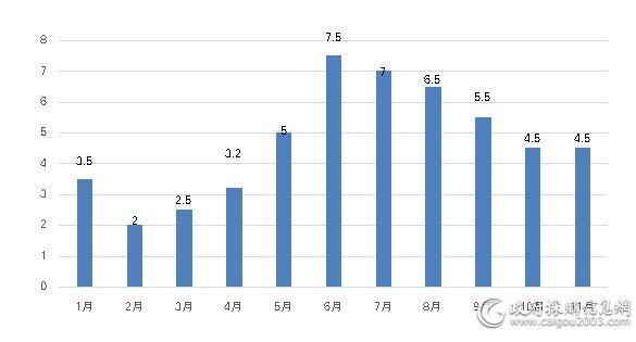 1&mdash;11月<a href=http://jiaju.caigou2003.com/ target=_blank class=infotextkey>家具采购</a>规模对比(单位:亿元)