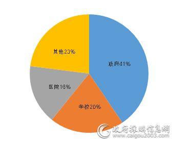 11月细分市场舒适系统采购规模占比