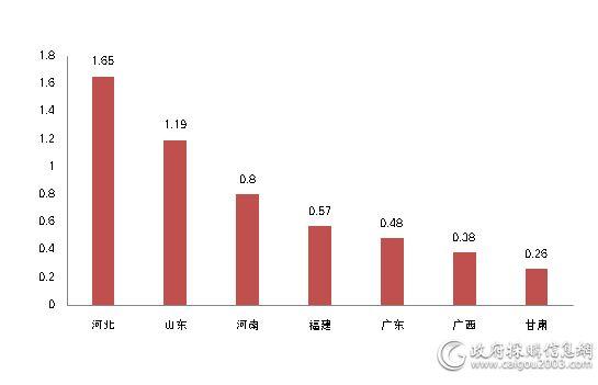 11月主要地区舒适系统采购规模对比(单位:亿元)