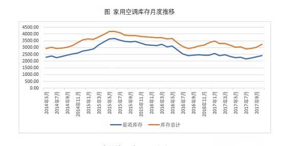 空调市场信心提振,压缩机年末排产新高