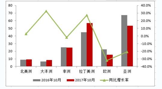 2017年家用空调出口二度下滑