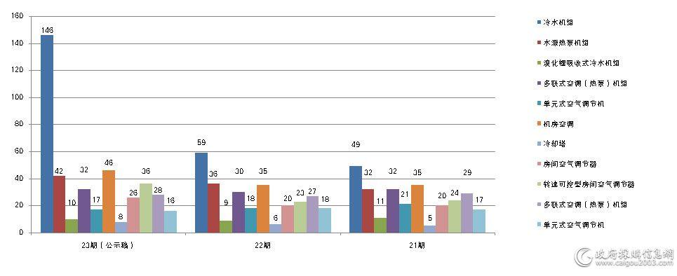 近三期制冷设备入围厂家对比(单位/家)