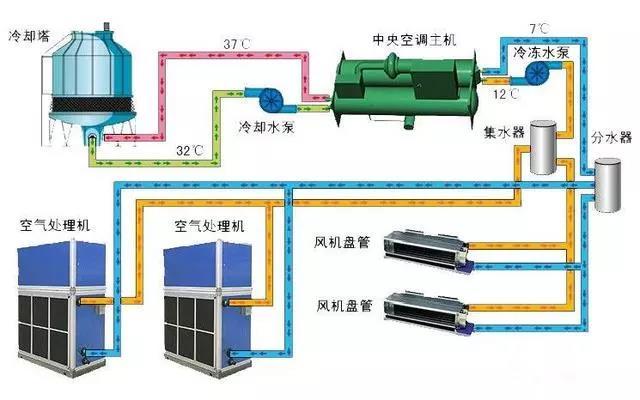 酒店<a href=http://kongtiao.caigou2003.com/zhongyangkongdiao/ target=_blank class=infotextkey>中央空调</a>设计安装的6个要点,你知道哪个?