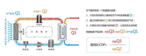 空气源热泵比燃煤更便宜的供暖新技术