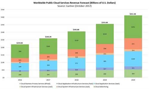 图:2016年到2020年云计算技术服务类别的收入增长情况