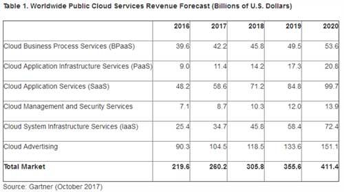 2017年,SaaS收入预计将增长21%,达到586亿美元