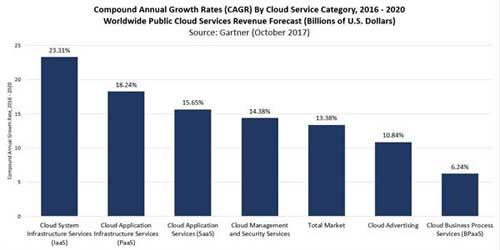 图:每个云服务区域及整体市场的复合年增长率(CAGRs)
