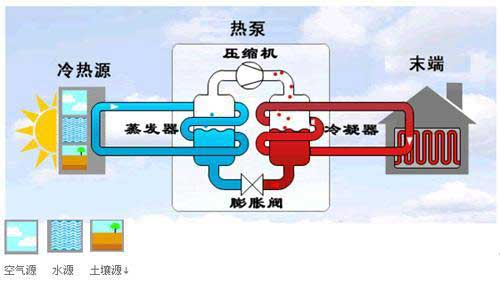 地源热泵三分之定律如何发展?