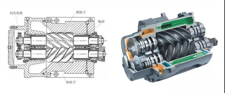 螺杆式制冷压缩机7大优势盘点
