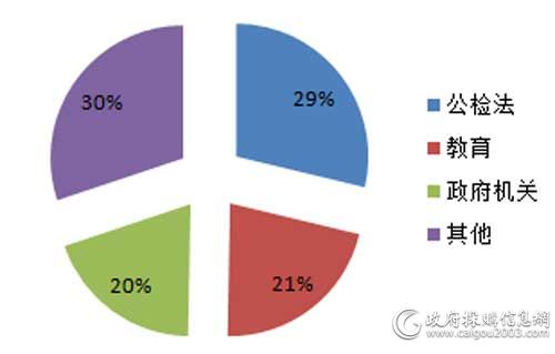 12月细分市场服务器采购规模占比