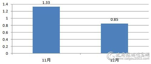 近2个月视频会议系统采购规模对比(单位:亿元)