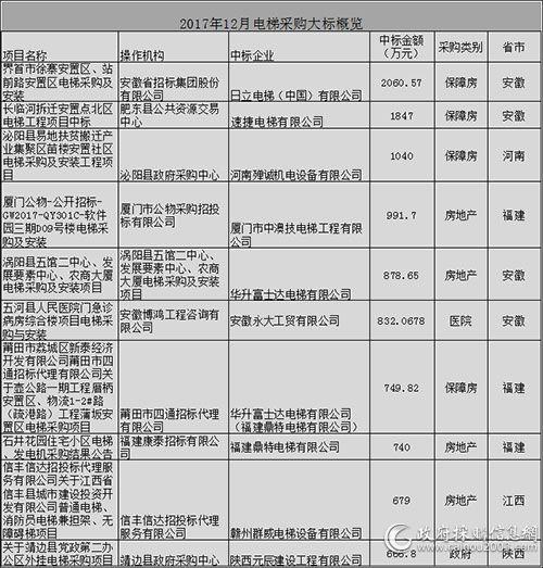 2017年12月电梯采购十大标出炉
