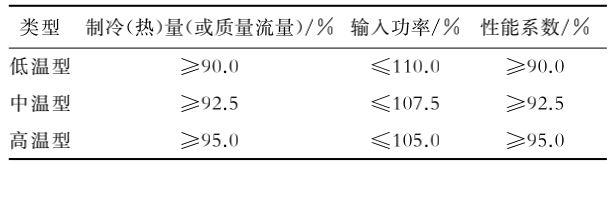 表6 涡旋式、活塞式制冷剂压缩机性能允差