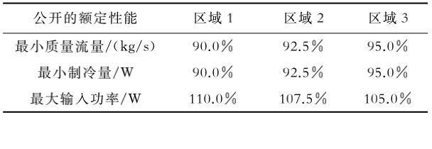 表2 AHRI 540—2015公开发布额定数据的不确定度限值