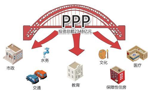 PPP政策下地方政府融资平台的转型发展