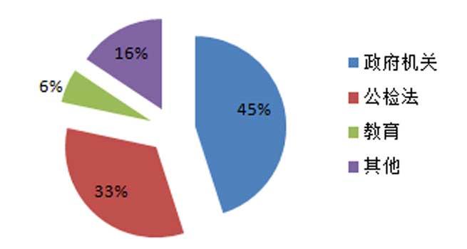 2017年政府机关视频会议系统采购额占45%