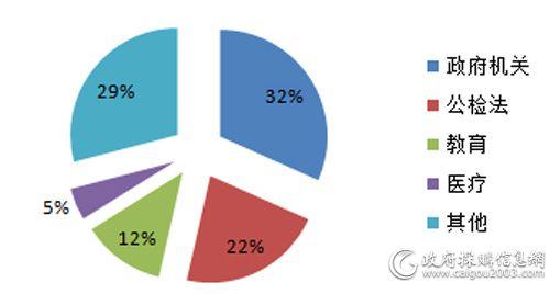 2017年细分市场服务器采购规模占比