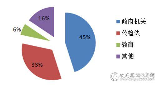2017年细分市场视频会议系统采购规模占比