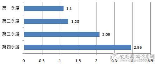 2017年视频会议系统采购规模对比(单位:亿元)