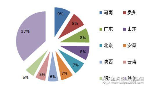 2017年主要地区视频会议系统采购规模占比