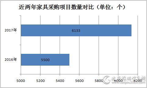 近两年家具采购项目数量对比