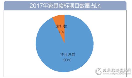 2017年家具废标项目数量占比