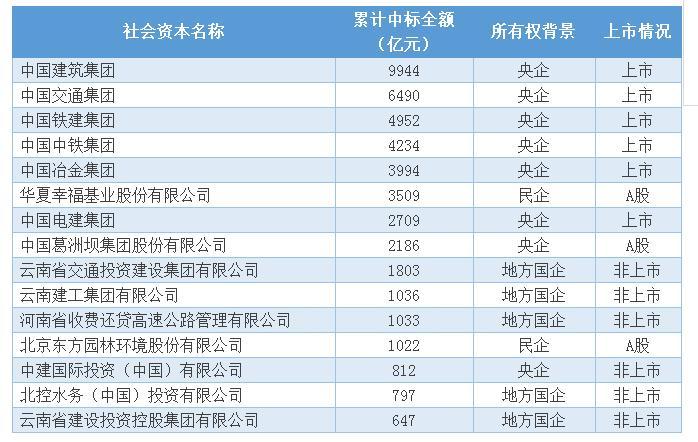 全中国最善于中标PPP的15家企业 央企、国企、民企都