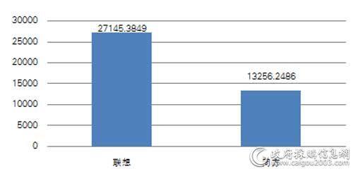 2017年中央国家机关各品牌台式机批采规模对比(单位:万元)