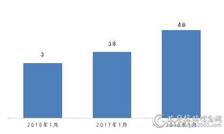 近三年家具采购规模对比(单位:亿元)