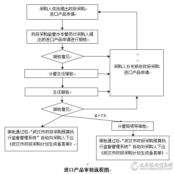 進口產品審核流程圖.png