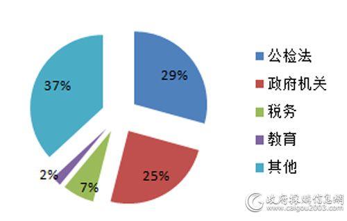 2月各细分市场视频会议系统采购规模占比