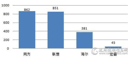 中央国家机关第二期台式机各品牌批采数量对比(单位:台)