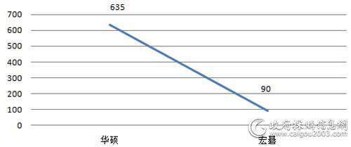 中央国家机关第二期便携式计算机各品牌批采数量对比(单位:台)