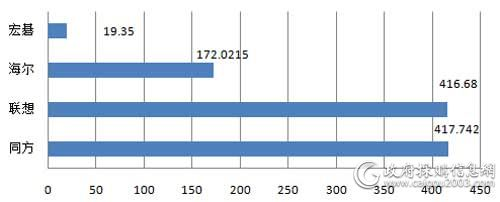 中央国家机关第二期台式机各品牌批采规模对比(单位:万元)