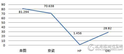 中央国家机关第二期打印机各品牌批采规模对比(单位:万元)
