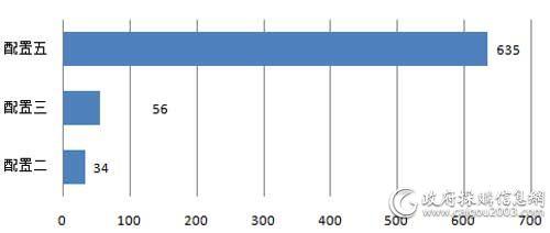 中央国家机关第二期便携式计算机各品牌批采规模对比(单位:万元)