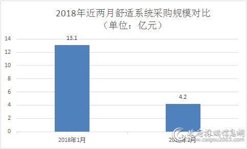 2018年近两月舒适系统采购规模对比