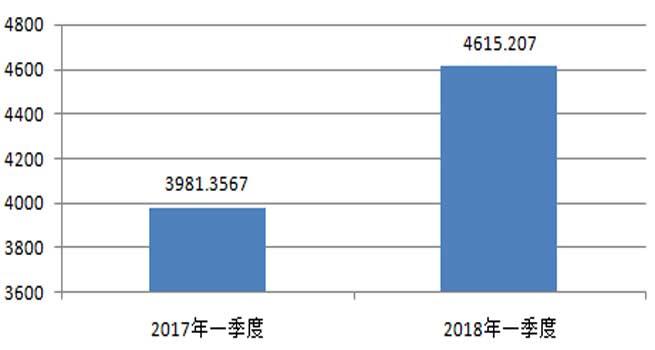 中央国家机关一季度台式机批采额超4600万