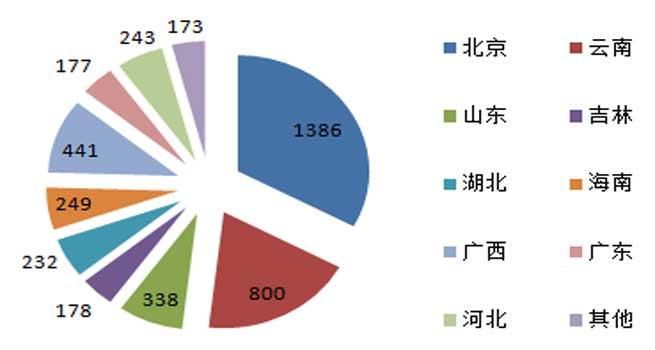 3月视频会议系统采购额超4000万