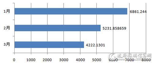 一季度视频会议系统采购规模对比(单位:万元)