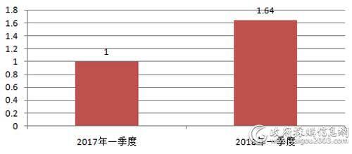 近2年一季度视频会议系统采购规模对比(单位:亿元)
