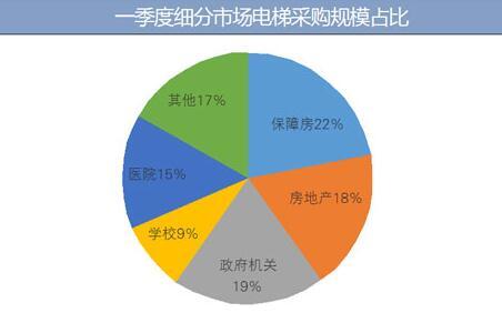 一季度 全国房地产电梯采购额3.73亿