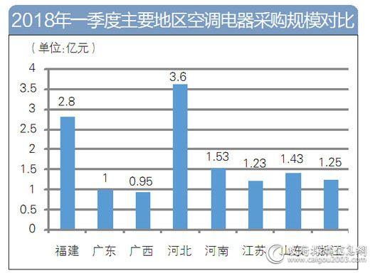 2018年一季度主要地区空调电器采购规模对比