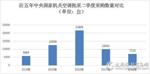 近五年中央国家机关空调批采二季度采购数量比较